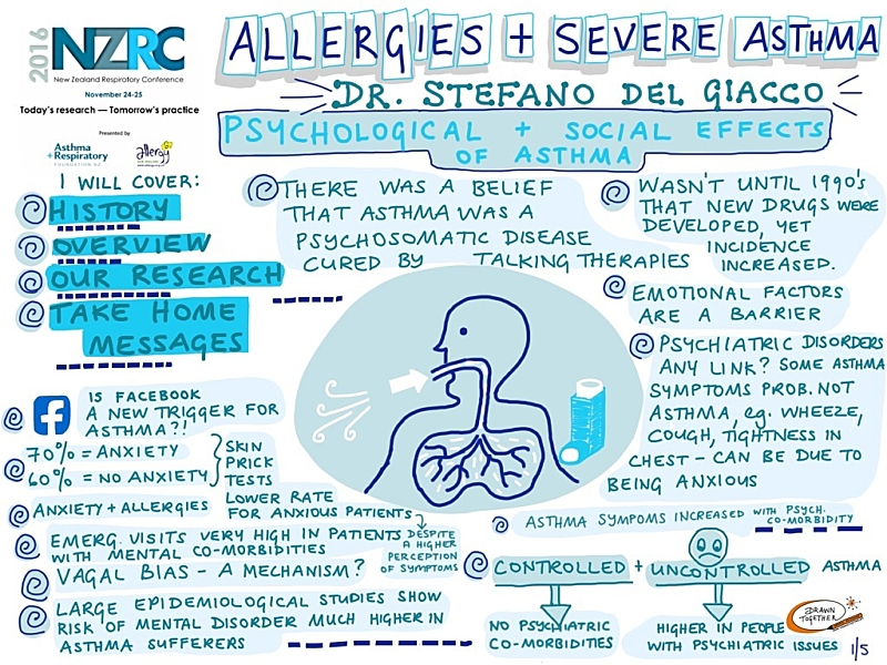 Allergies And Severe Asthma 1